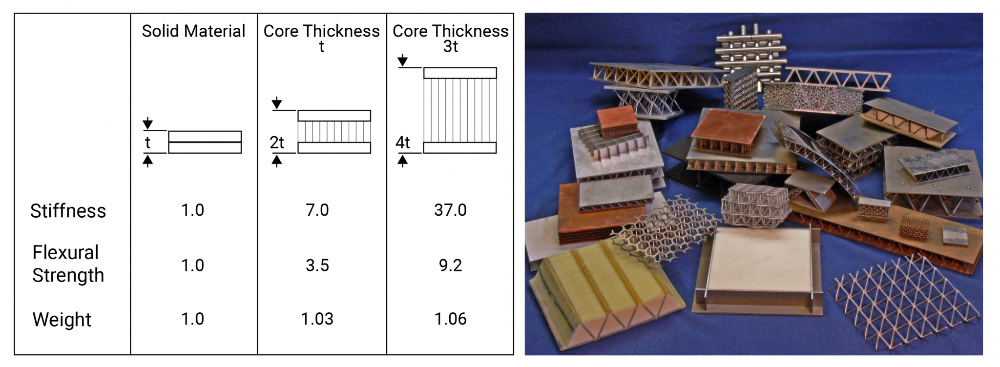 Bending stiffness and strength benefits of lightweighting with sandwich structures, with a few examples shown.
