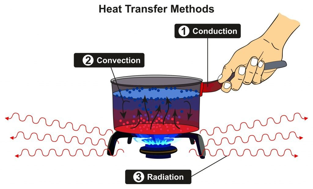 There are three kinds of heat transfer: conduction, convection, and radiatio