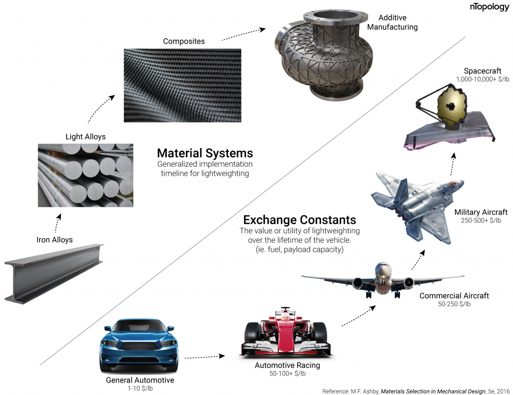 The Quest For Lightweighting Automotive And Beyond Ntopology