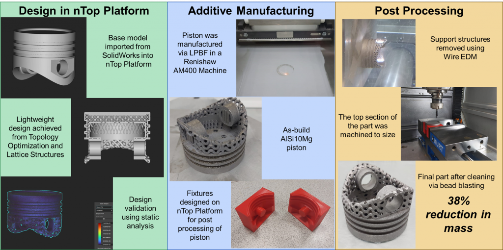 Design of a lightweight piston for Additive Manufacturing using nTopology